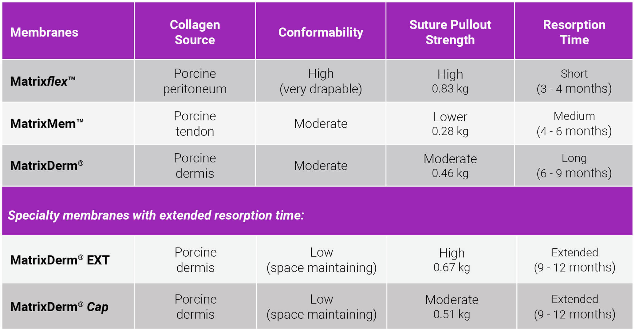 cmx-dental-membranes-chart-lg
