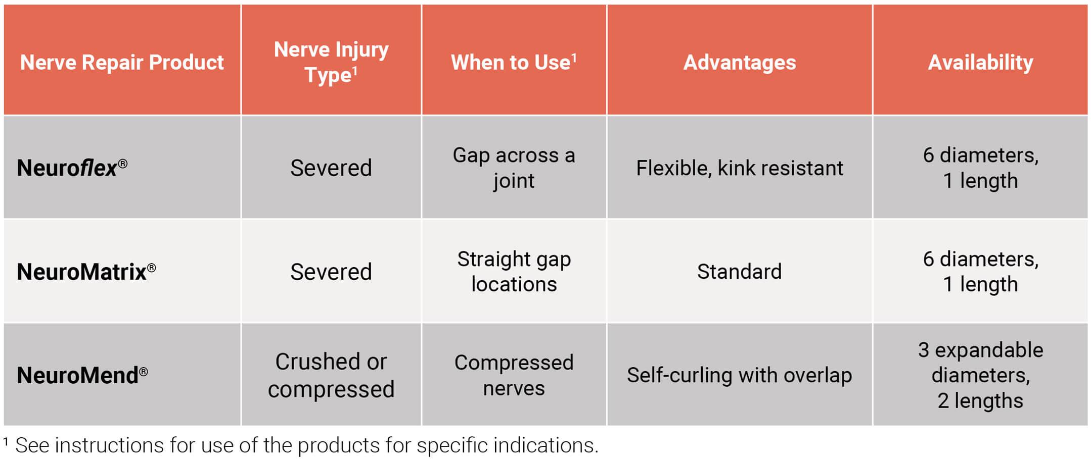 cmx-nerve-repair-chart-lg